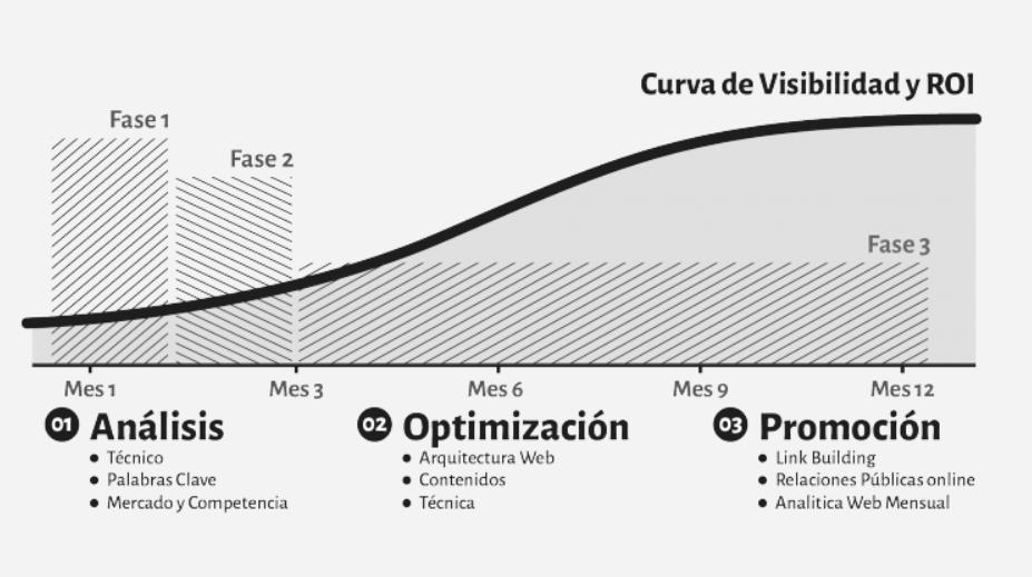 Agencia SEO y Posicionamiento web