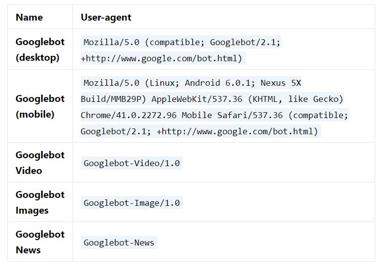 Robots de buscadores cómo Googlebot